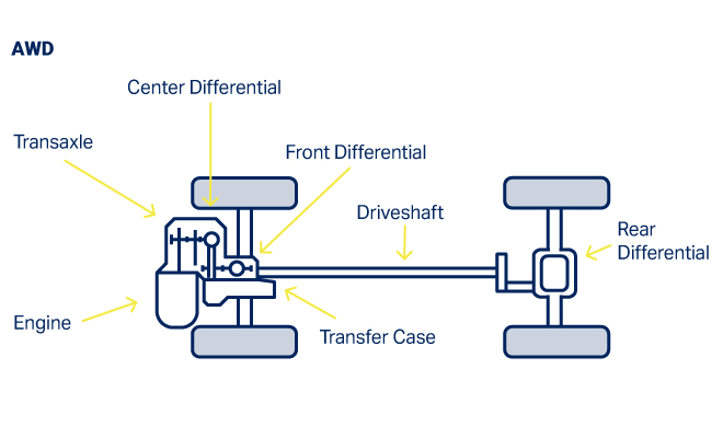 I need a schematic layout for the 4 wheel drive system on ...  |All Wheel Drive Transfer Case Diagram